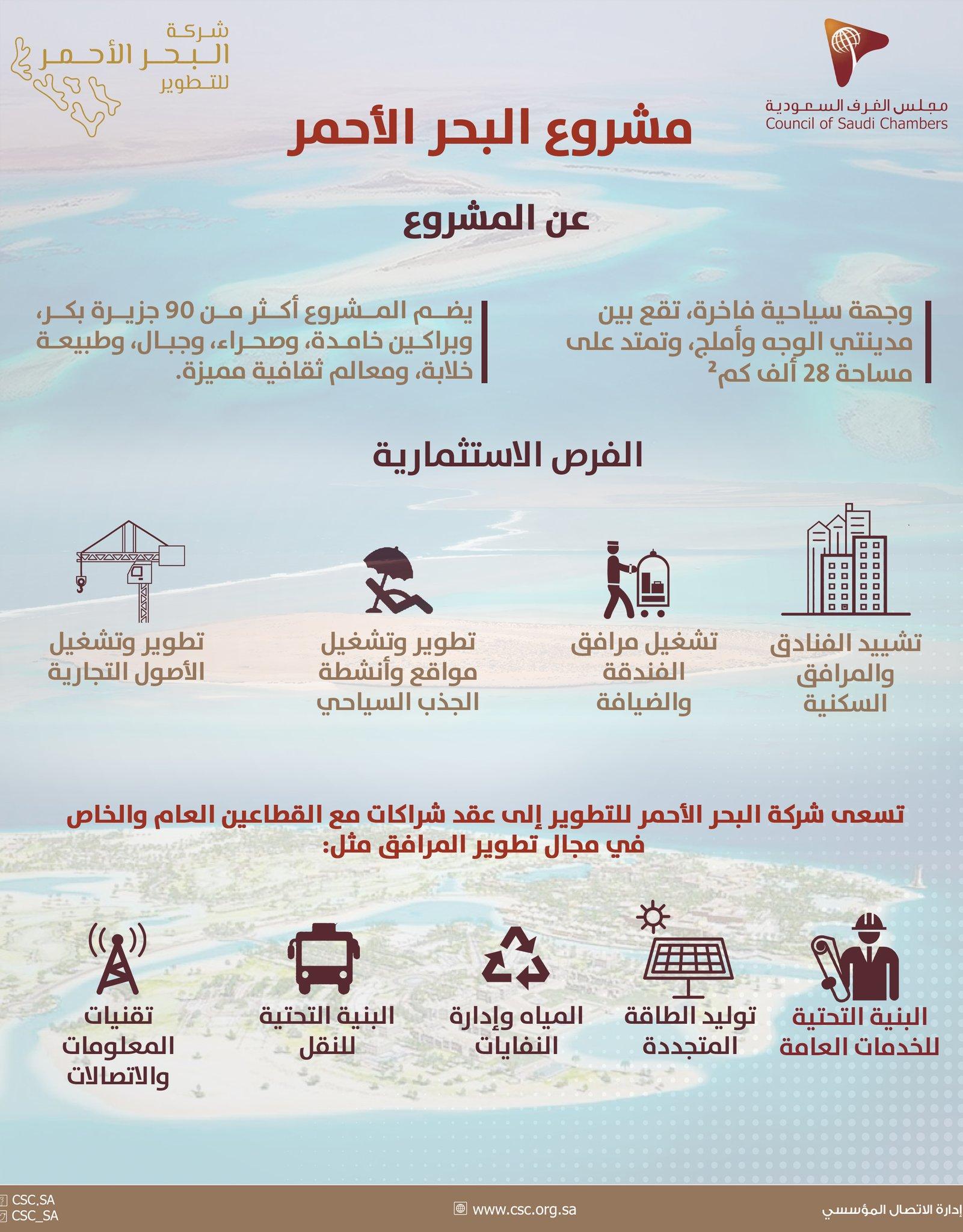 مشروع البحر الأحمر..وجهة سياحية عالمية سعودية
